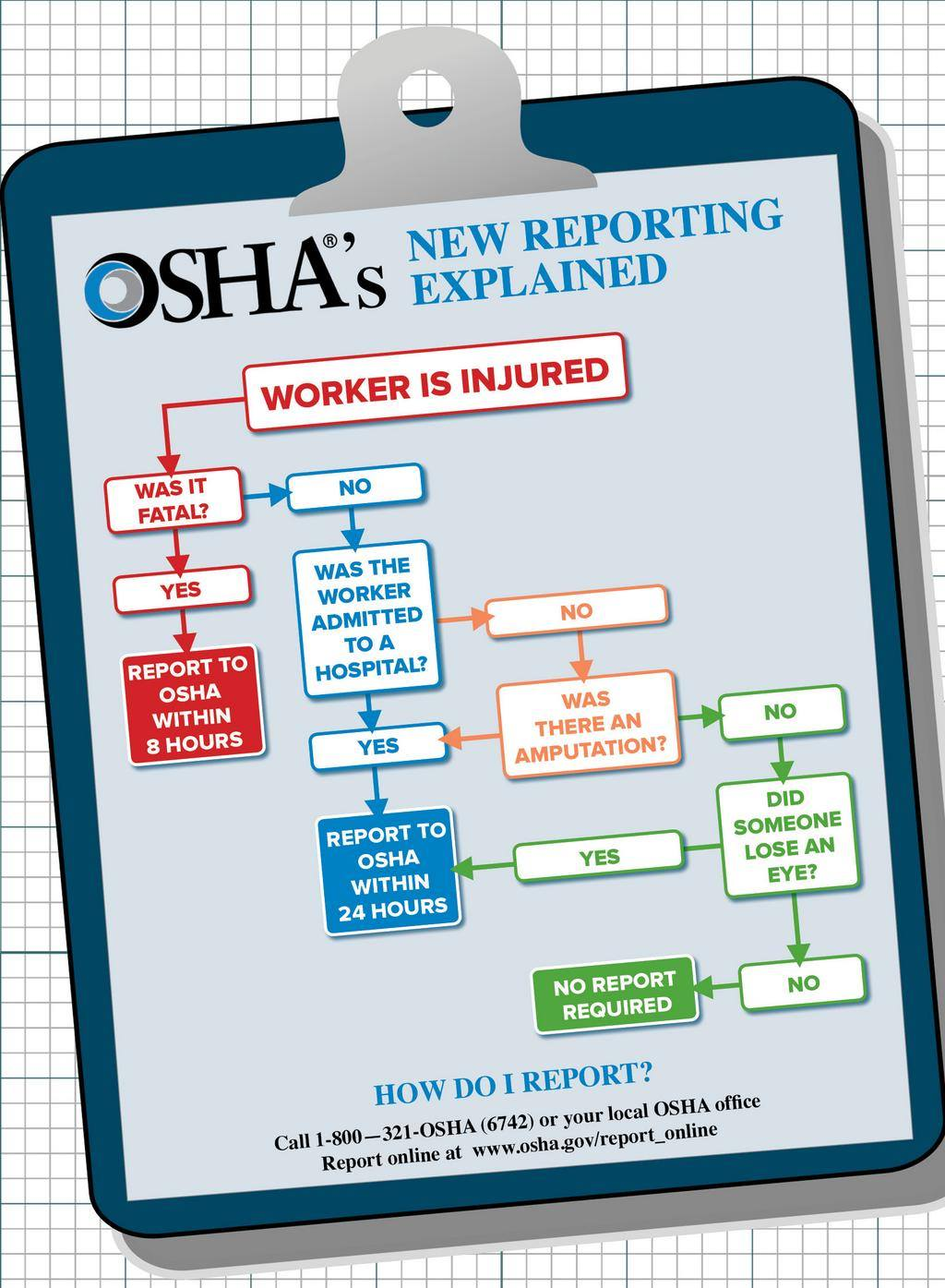 2014 OSHA Recordkeeping flowchart