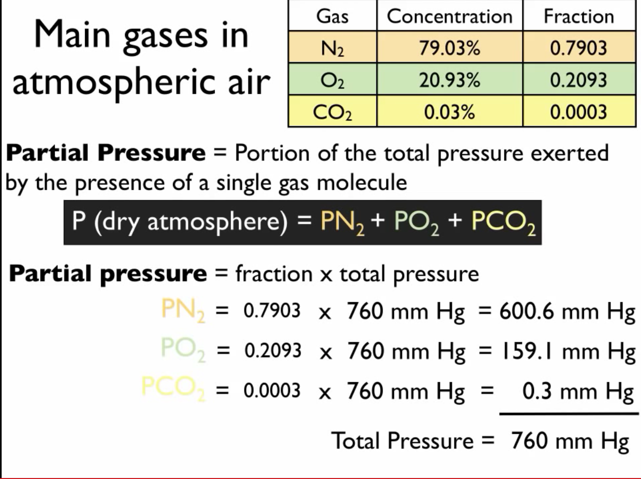 How to Calculate Partial Pressure